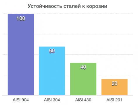 Сравнение сталей AISI 201 304 430